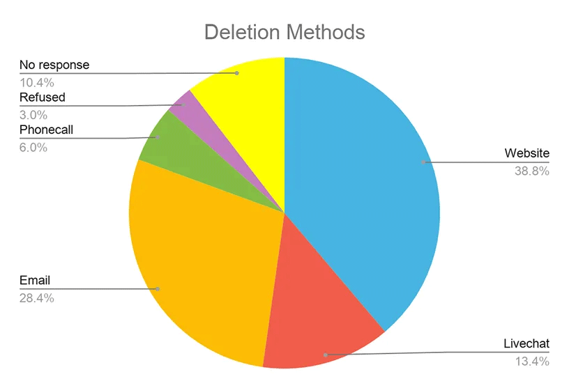 Unused account deletion method